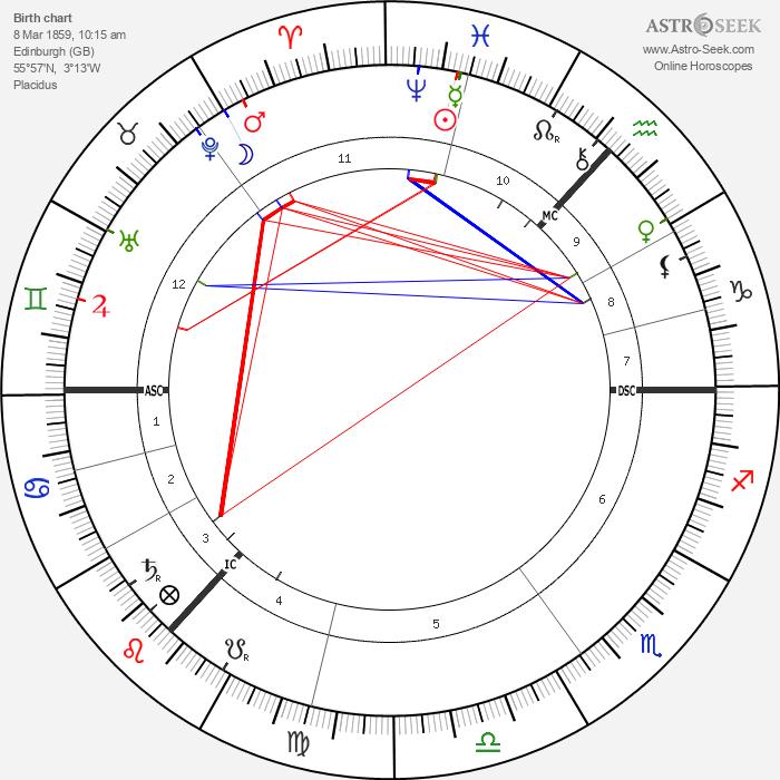 Kenneth Grahame - Astrology Natal Birth Chart