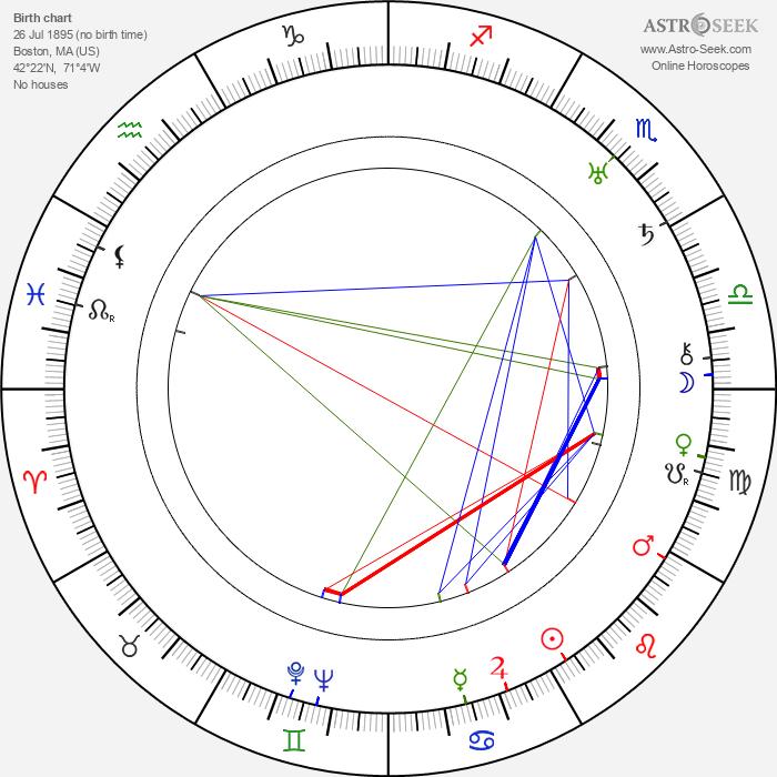 Kenneth Harlan - Astrology Natal Birth Chart