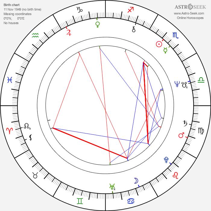 Kenneth Hope - Astrology Natal Birth Chart