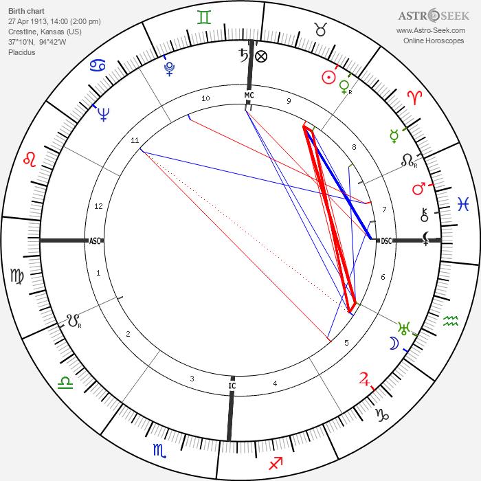 Kenneth Joe Hodson - Astrology Natal Birth Chart