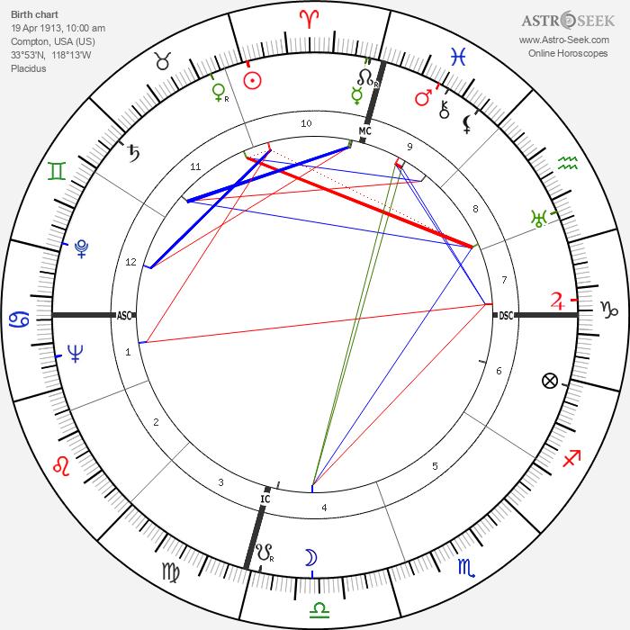Kenneth K. Carpenter - Astrology Natal Birth Chart