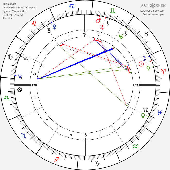 Kenneth Lay - Astrology Natal Birth Chart