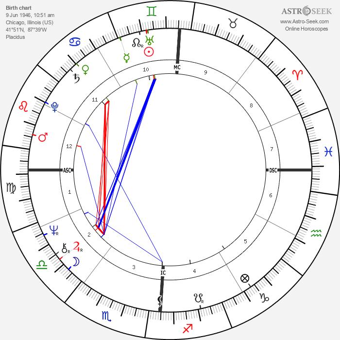 Kenneth Lee Adelman - Astrology Natal Birth Chart