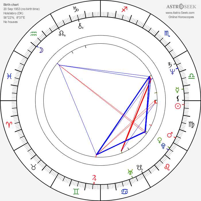 Kenneth Madsen - Astrology Natal Birth Chart