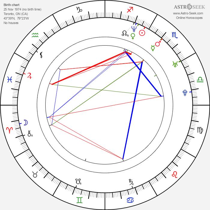 Kenneth Mitchell - Astrology Natal Birth Chart