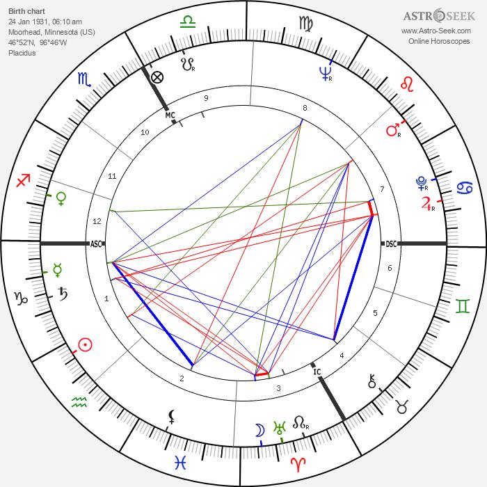 Kenneth Samuel Pitchford - Astrology Natal Birth Chart