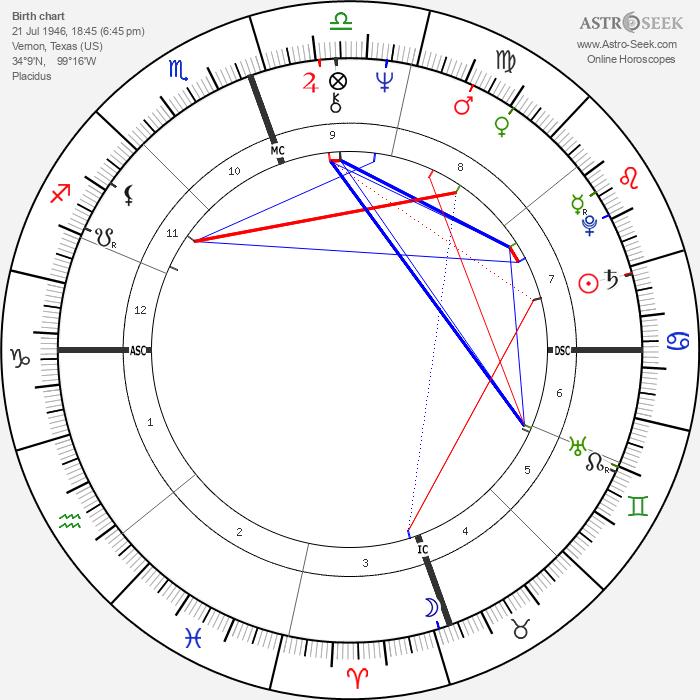 Kenneth Starr - Astrology Natal Birth Chart