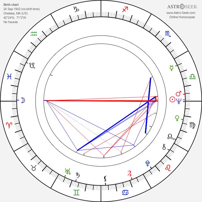 Kenneth Tigar - Astrology Natal Birth Chart