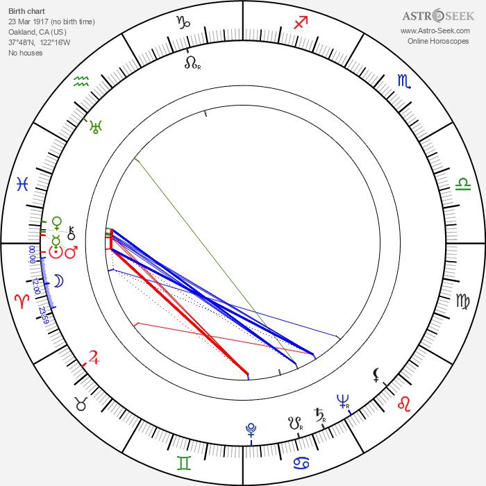 Kenneth Tobey - Astrology Natal Birth Chart