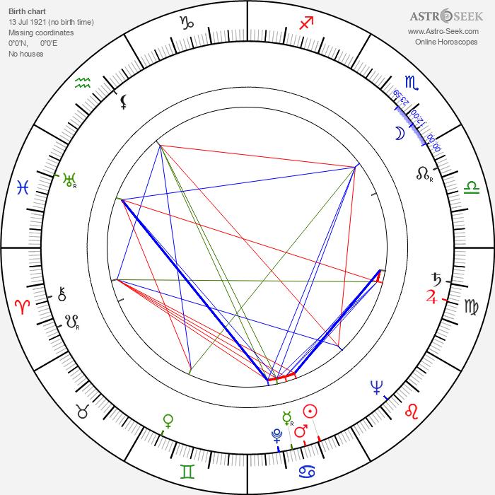 Kenneth Utt - Astrology Natal Birth Chart