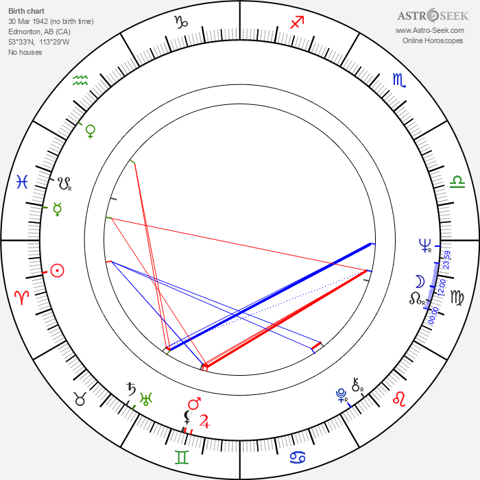 Kenneth Welsh - Astrology Natal Birth Chart