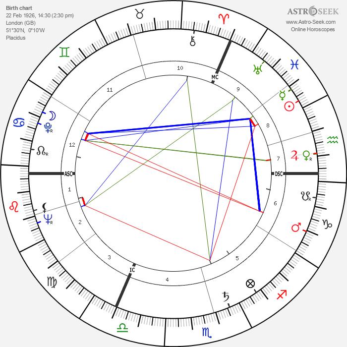 Kenneth Williams - Astrology Natal Birth Chart