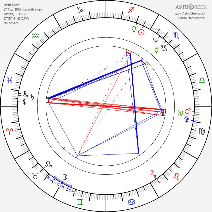 Kenny Alfonso - Astrology Natal Birth Chart