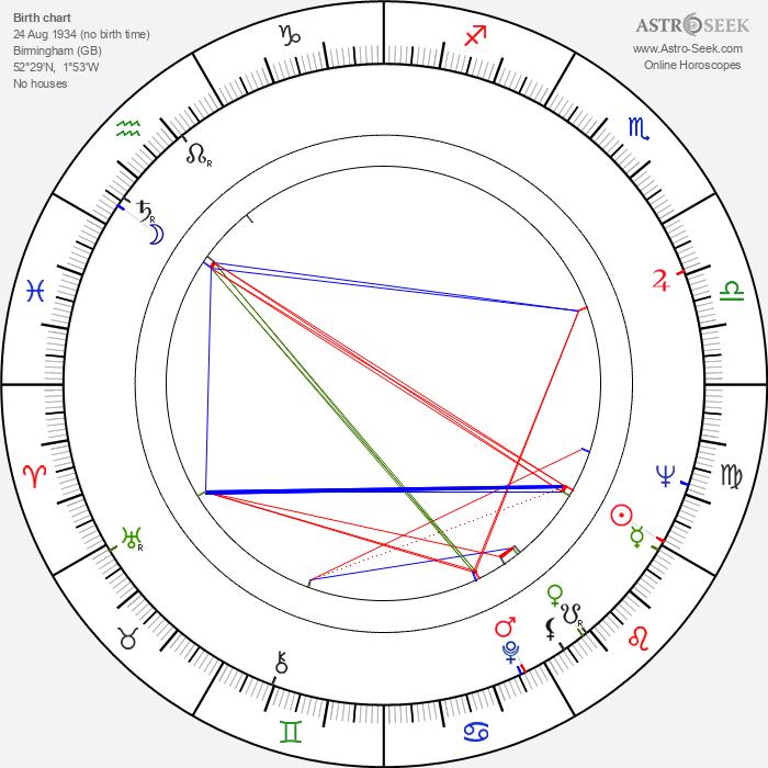 Kenny Baker - Astrology Natal Birth Chart