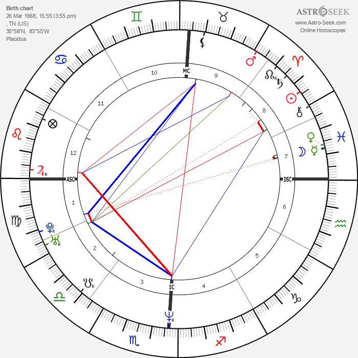 Kenny Chesney - Astrology Natal Birth Chart