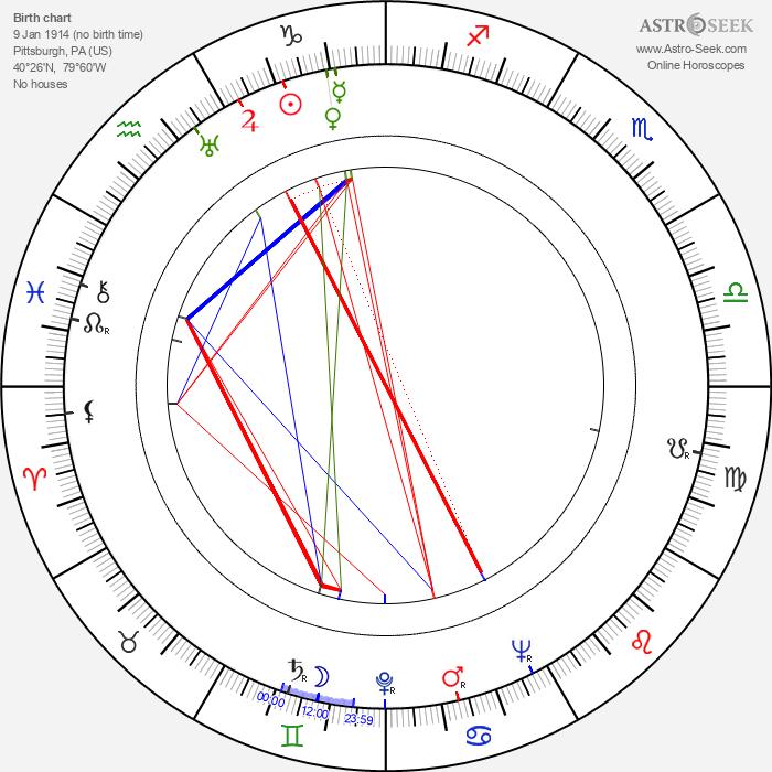 Kenny Clarke - Astrology Natal Birth Chart