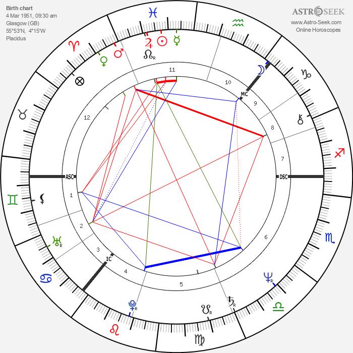 Kenny Dalglish - Astrology Natal Birth Chart