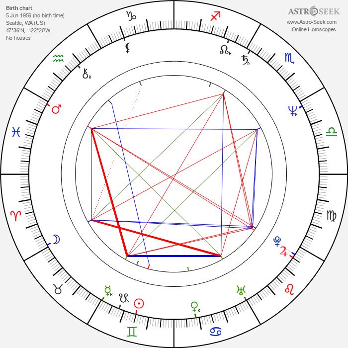 Kenny G - Astrology Natal Birth Chart
