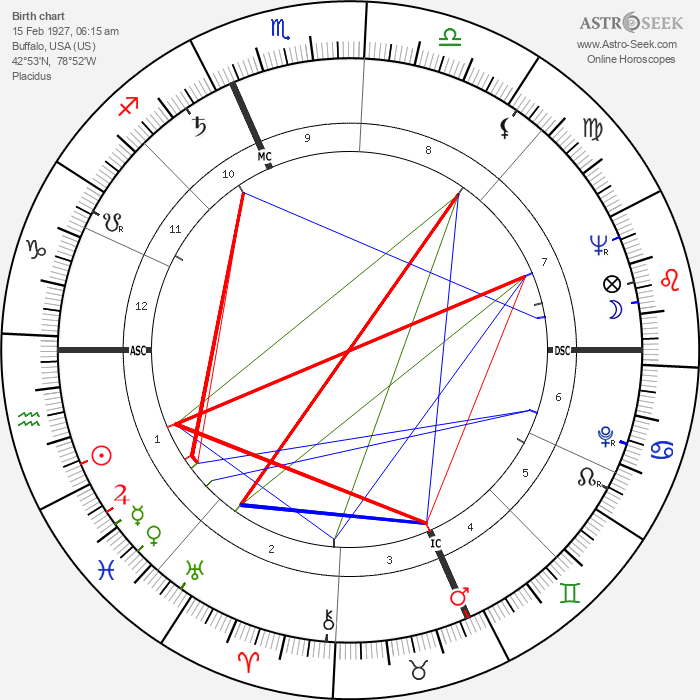 Kenny Kingston - Astrology Natal Birth Chart