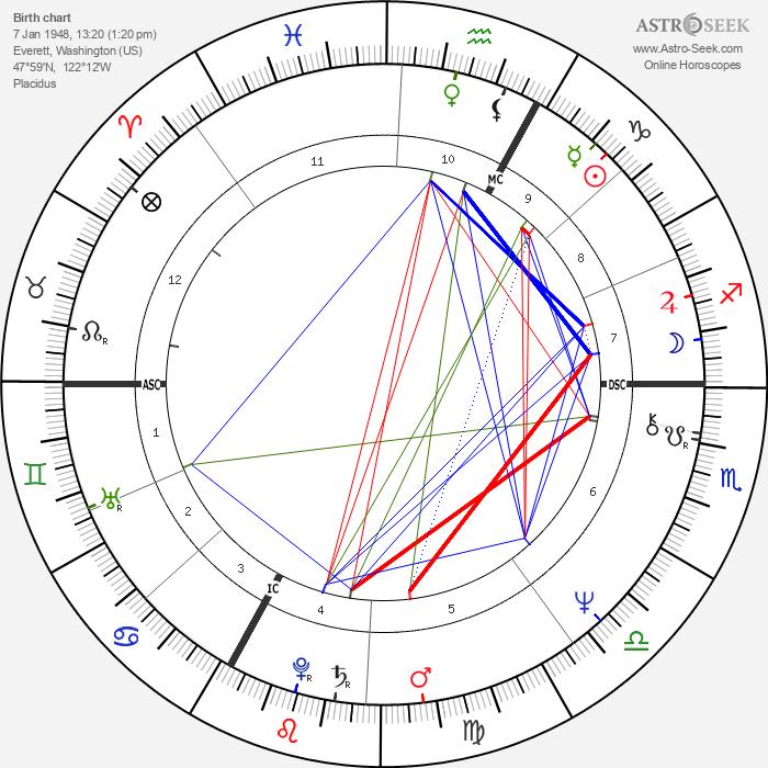 Kenny Loggins - Astrology Natal Birth Chart