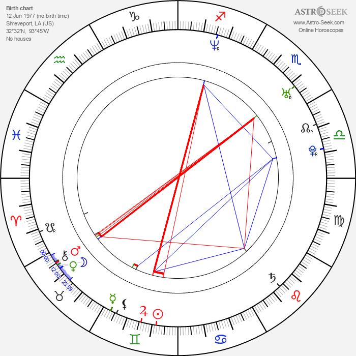 Kenny Wayne Shepherd - Astrology Natal Birth Chart