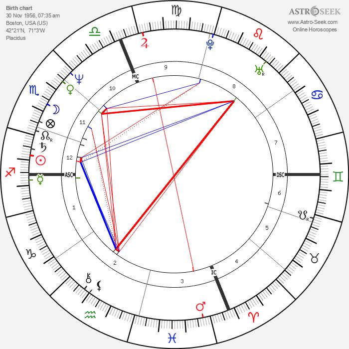 Kenny Wightman - Astrology Natal Birth Chart