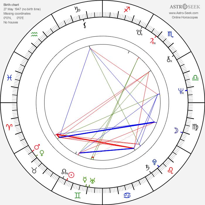 Kenpachiro Satsuma - Astrology Natal Birth Chart
