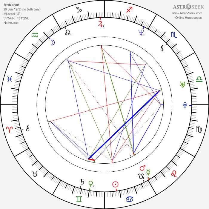 Kensuke Yoshitomi - Astrology Natal Birth Chart