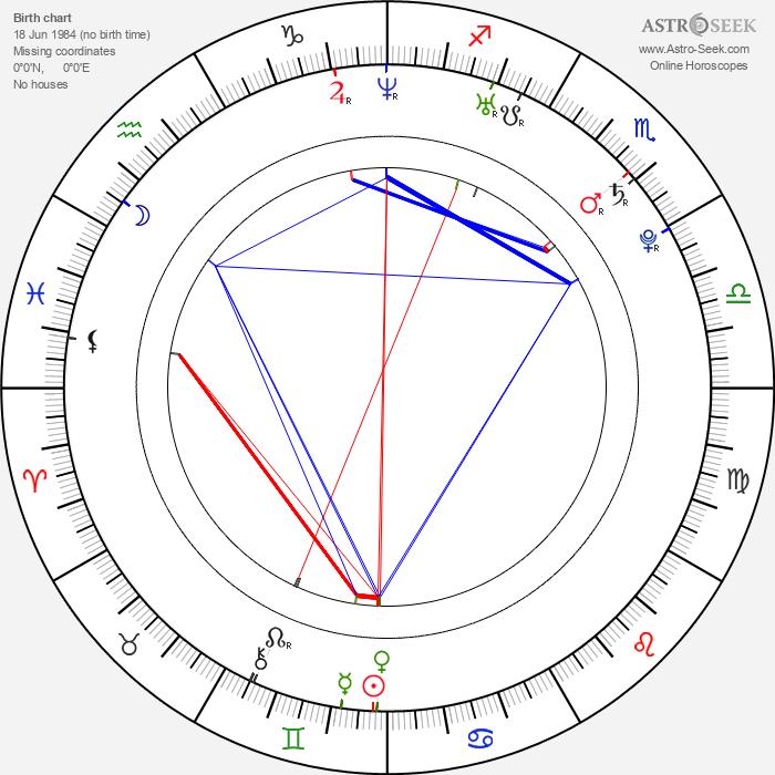 Kent Jude Bernard - Astrology Natal Birth Chart