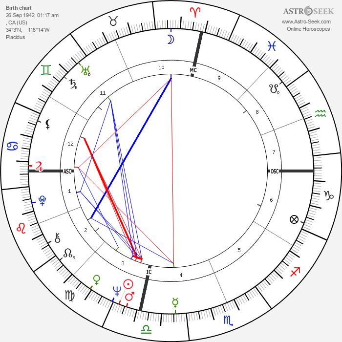 Kent McCord - Astrology Natal Birth Chart