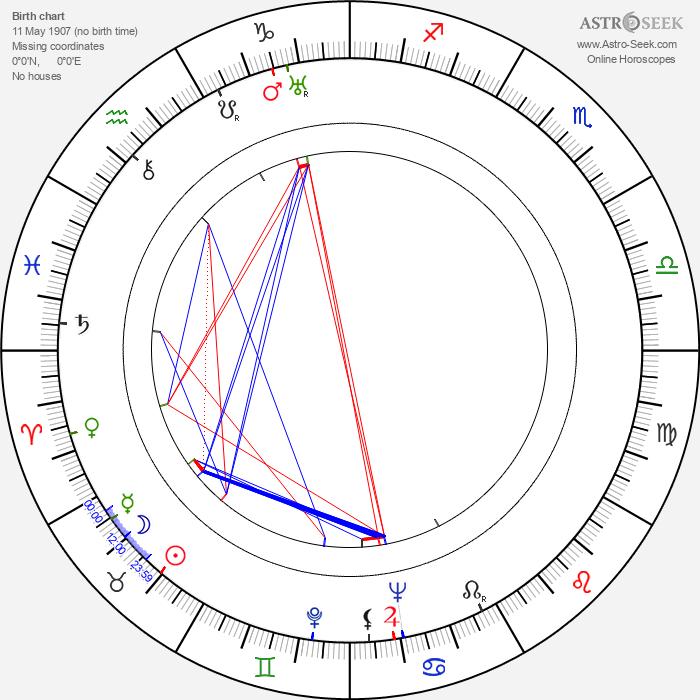Kent Taylor - Astrology Natal Birth Chart