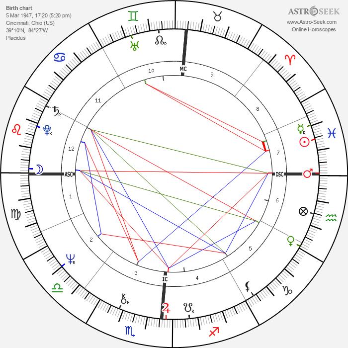 Kent Tekulve - Astrology Natal Birth Chart