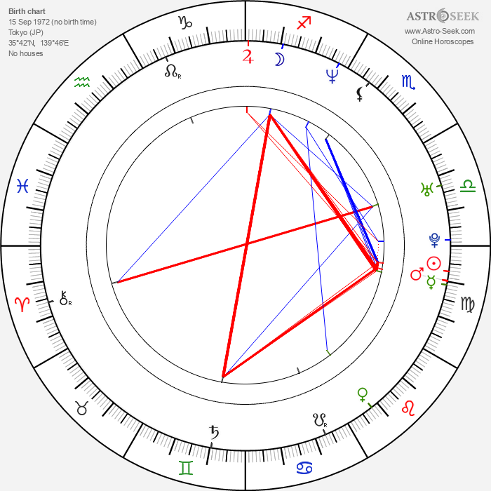 Kenta Fukasaku - Astrology Natal Birth Chart