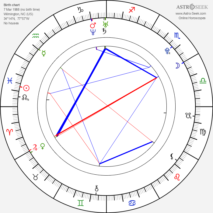 Kenzie Dalton - Astrology Natal Birth Chart