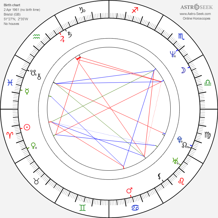 Keren Woodward - Astrology Natal Birth Chart