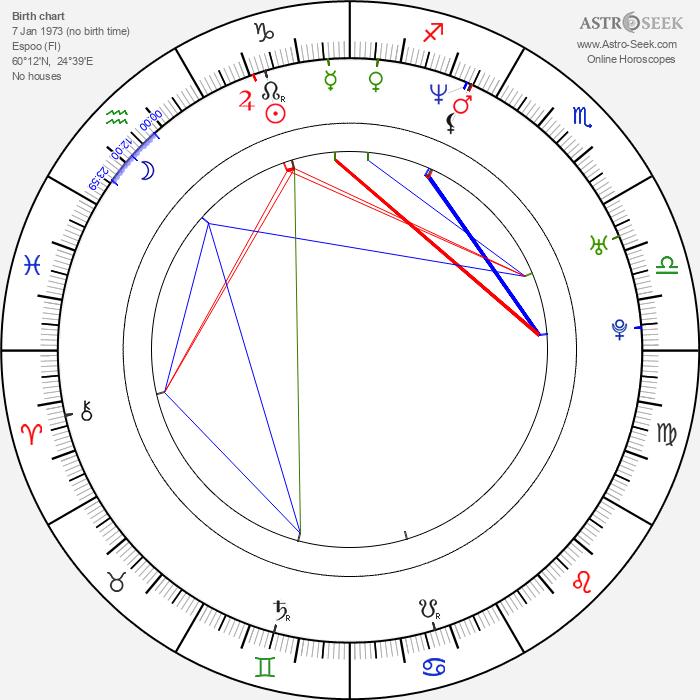 Kerkko Koskinen - Astrology Natal Birth Chart