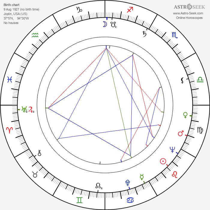 Kermit Beahan - Astrology Natal Birth Chart