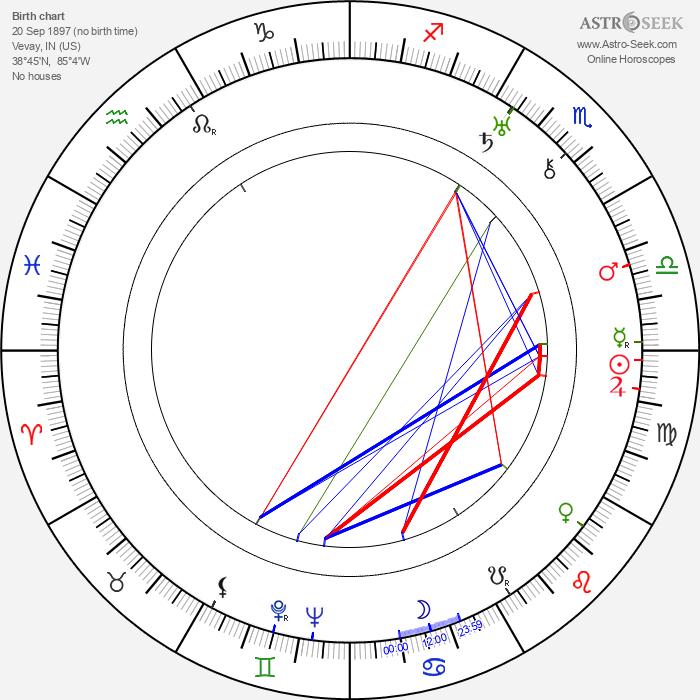 Kermit Maynard - Astrology Natal Birth Chart