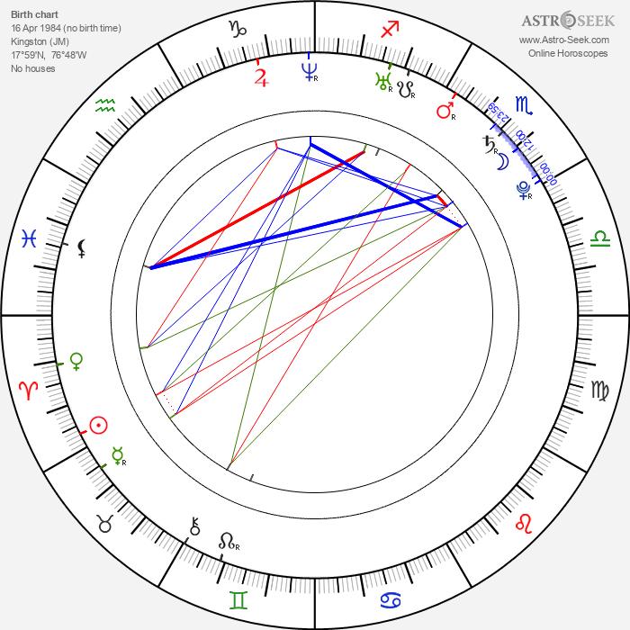 Kerron Stewart - Astrology Natal Birth Chart