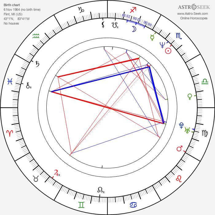 Kerry Conran - Astrology Natal Birth Chart