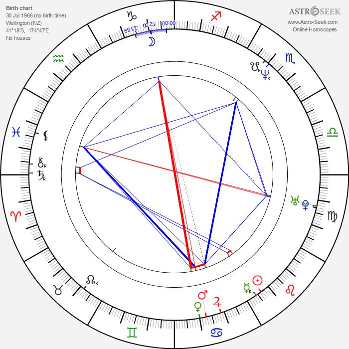 Kerry Fox - Astrology Natal Birth Chart