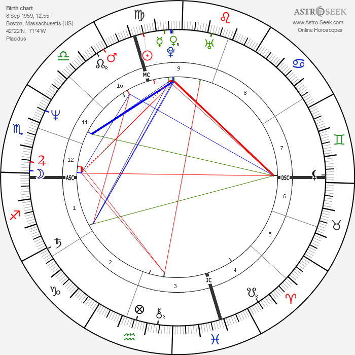 Kerry Kennedy Cuomo - Astrology Natal Birth Chart