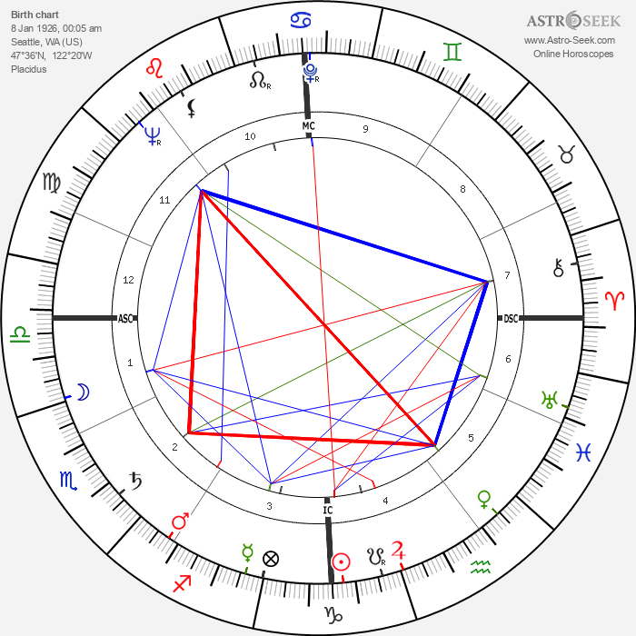 Kerwin Mathews - Astrology Natal Birth Chart