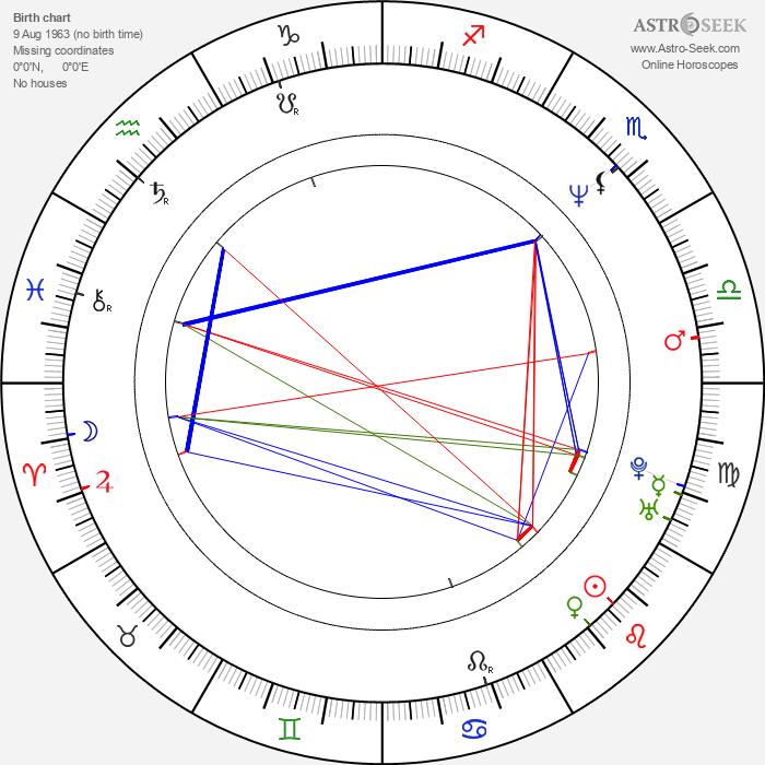 Kevin Alber - Astrology Natal Birth Chart