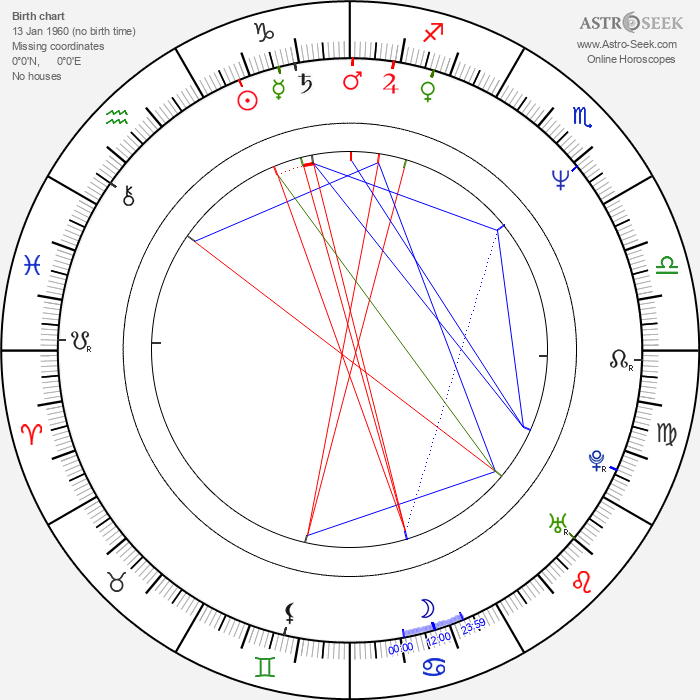 Kevin Anderson - Astrology Natal Birth Chart