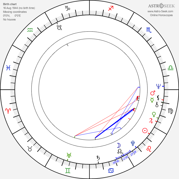 Kevin Ayers - Astrology Natal Birth Chart