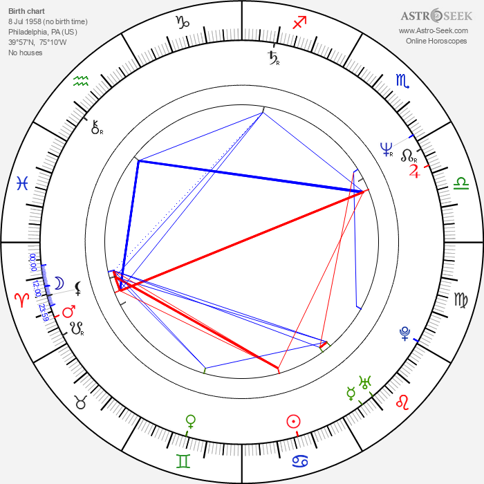 Kevin Bacon - Astrology Natal Birth Chart