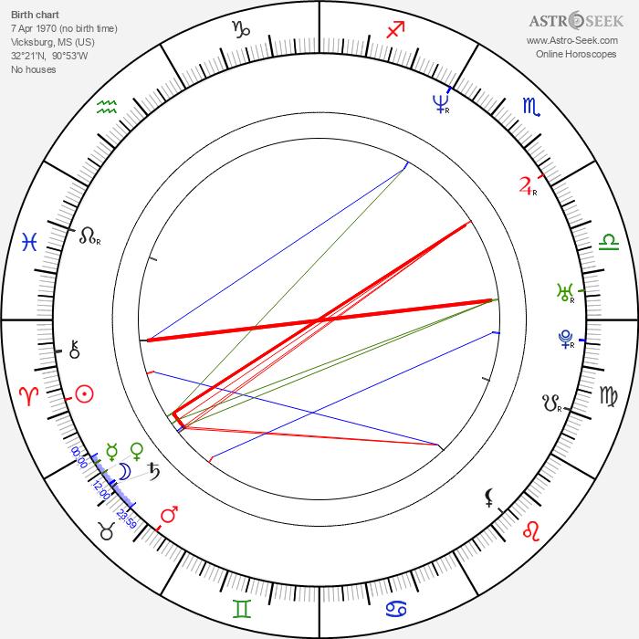 Kevin Beard - Astrology Natal Birth Chart