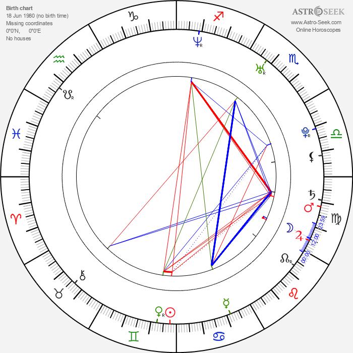 Kevin Bishop - Astrology Natal Birth Chart