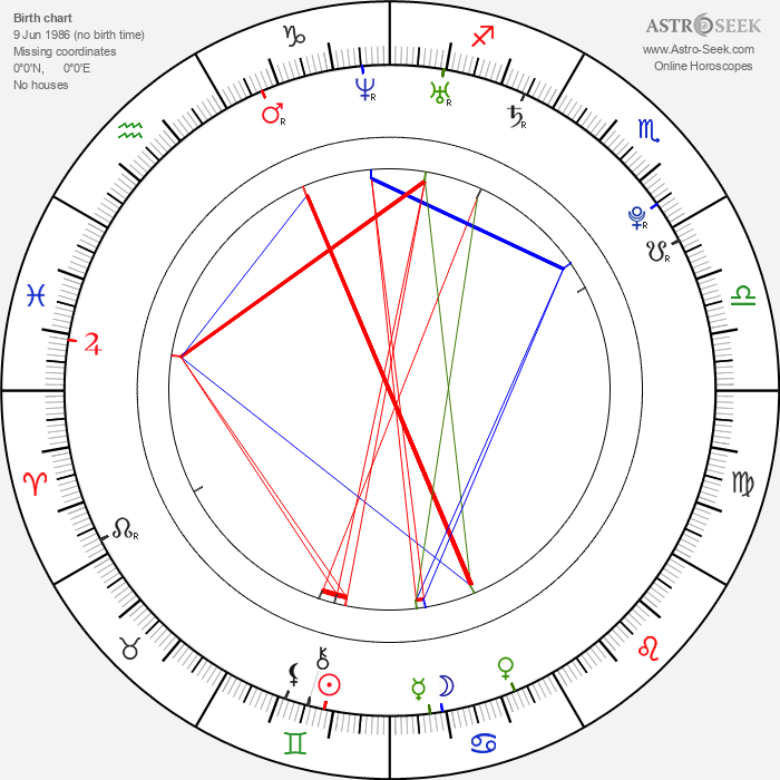 Kevin Borg - Astrology Natal Birth Chart
